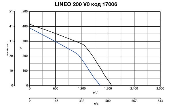 lineo 200 V0 код 17006.PNG