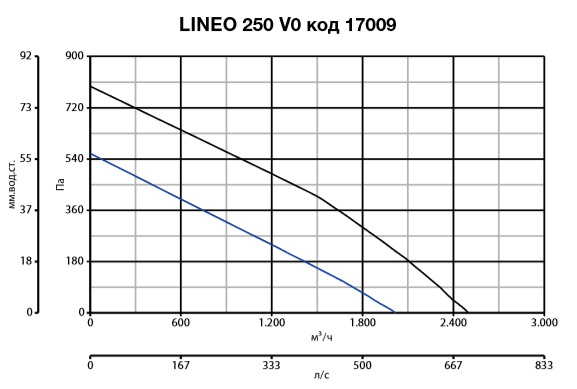 lineo 250 Q V0 код 17009.PNG