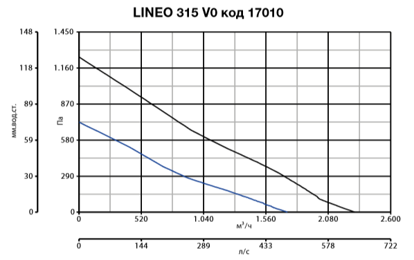 lineo 315 V0 код 17010.PNG