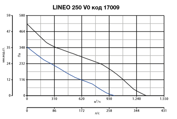 lineo 250 V0 код 17009.PNG