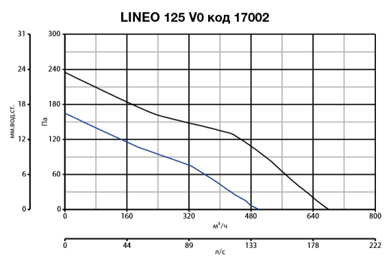 lineo 125 V0 код 17002.PNG