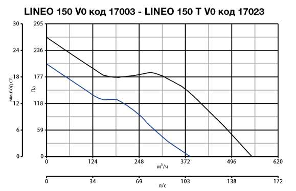 lineo 150 V0 код 17003 - lineo 150 T V0 код 17023.PNG
