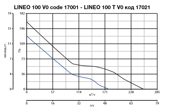 lineo 100 V0 код 17001 - lineo 100 T V0 код 17021.PNG