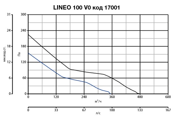 lineo 100 V0 код 17001.PNG